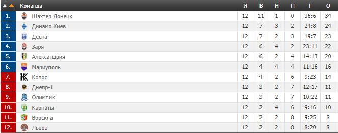 12-й тур УПЛ: результаты, обзоры, таблица