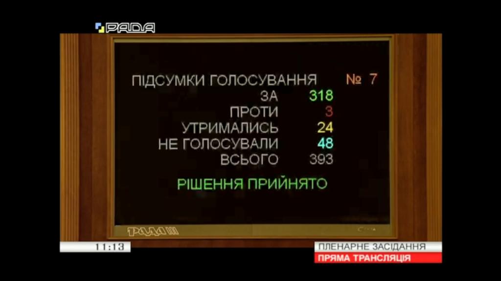Голосование за сокращение подготовки документа ко второму чтению вдвое