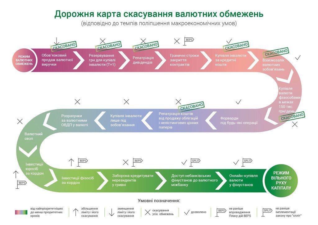 Без ограничений: в Украине изменились правила покупки валюты