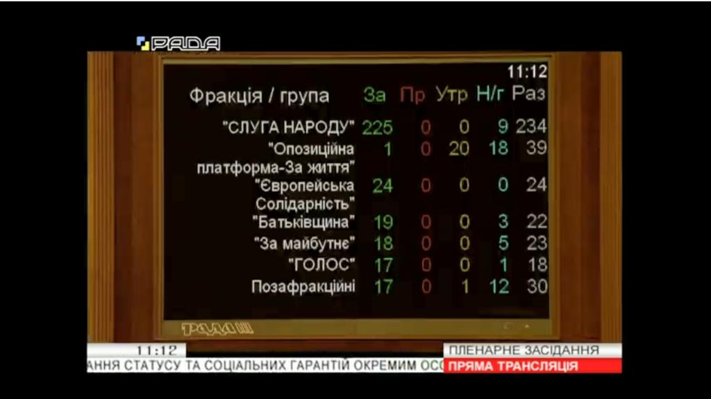 Голосование по фракциям за УБД для добровольцев