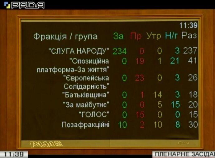 """Мэр не будет главой КГГА: монобольшинство поддержало законопроект """"О столице"""""""