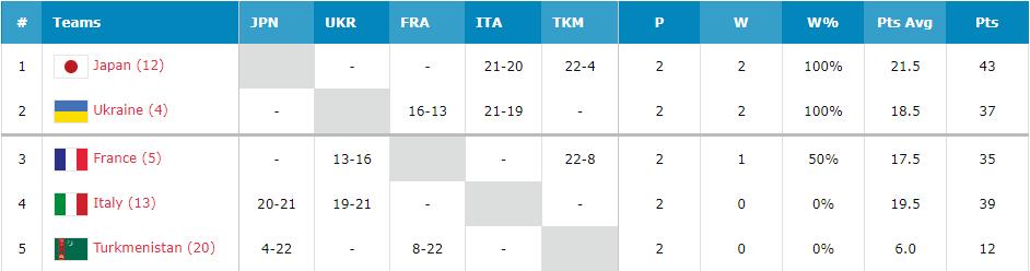Украинки выиграли второй матч подряд на ЧМ U-23 по баскетболу 3х3