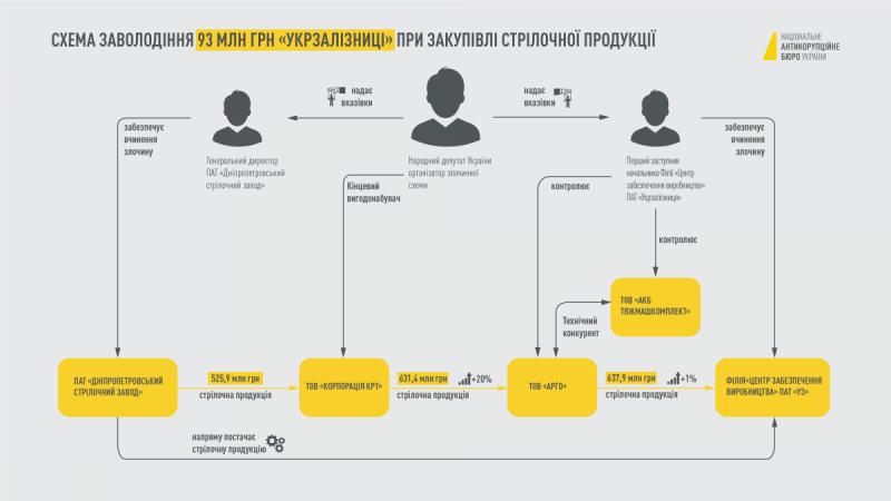 Корупційна схема Дубневича