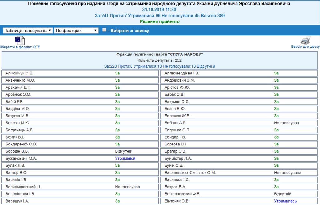 Голосування за затримання Дубневича
