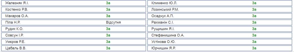 Голосування за залучення Дубневича до кримінальної відповідальності
