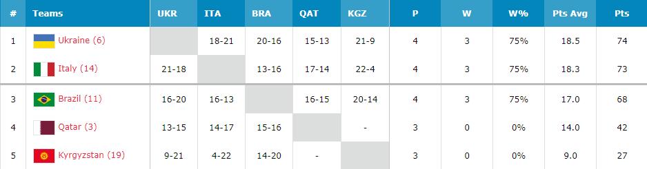 Украинцы вышли в четвертьфинал ЧМ U-23 по баскетболу 3х3