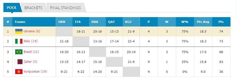Що потрібно знати про віцечемпіонів світу з баскетболу 3х3
