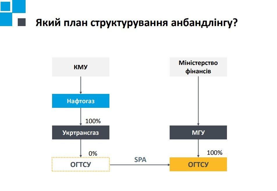 """Анбандлинг НАК """"Нафтогаз Украины"""" является частью имплементации европейских правил рынка газа"""
