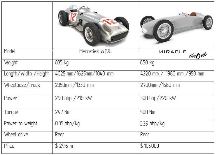 Сравнительные характеристики авто
