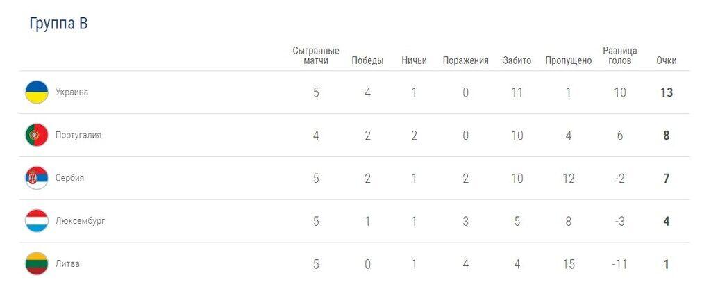 Усі розклади України для виходу на Євро-2020