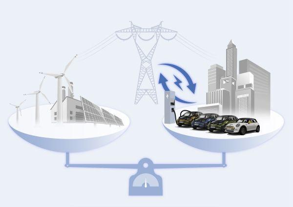 Демонстрація принципу балансування енергії в мережі