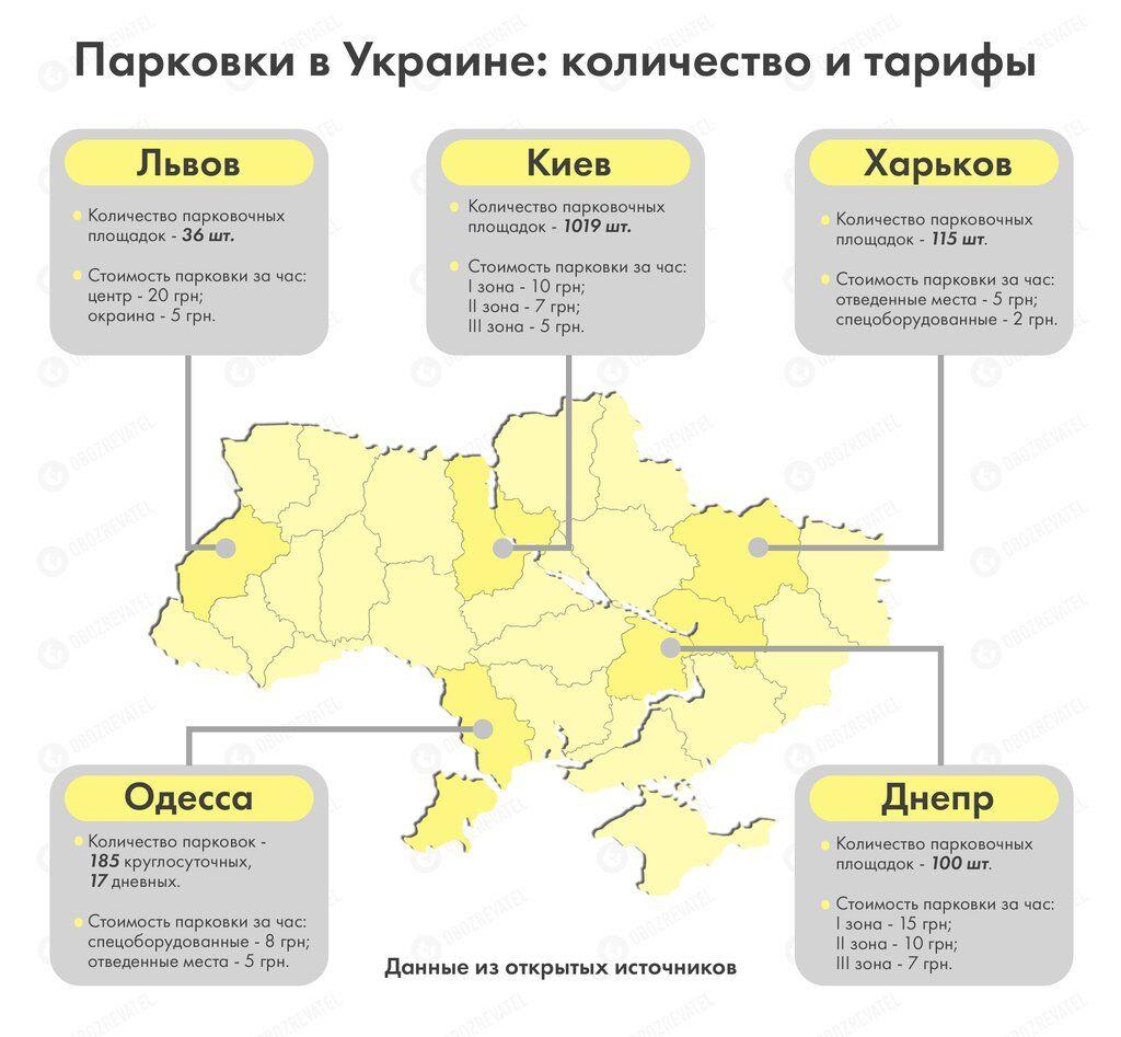 Вартість паркування в Україні залежить від регіону і кількості спеціальних майданчиків в місті