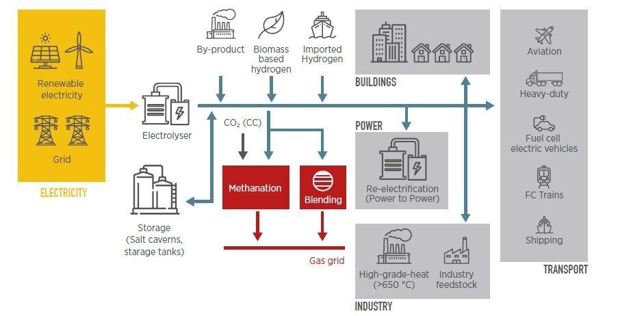 Інтеграція відновлюваної енергії в сектори кінцевого споживання за допомогою водню
