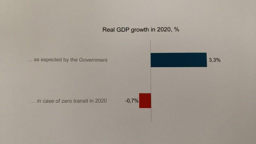 Прогноз по ВВП України