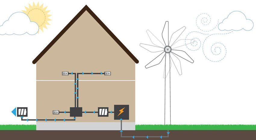 Принцип роботи домашньої вітроелектростанції