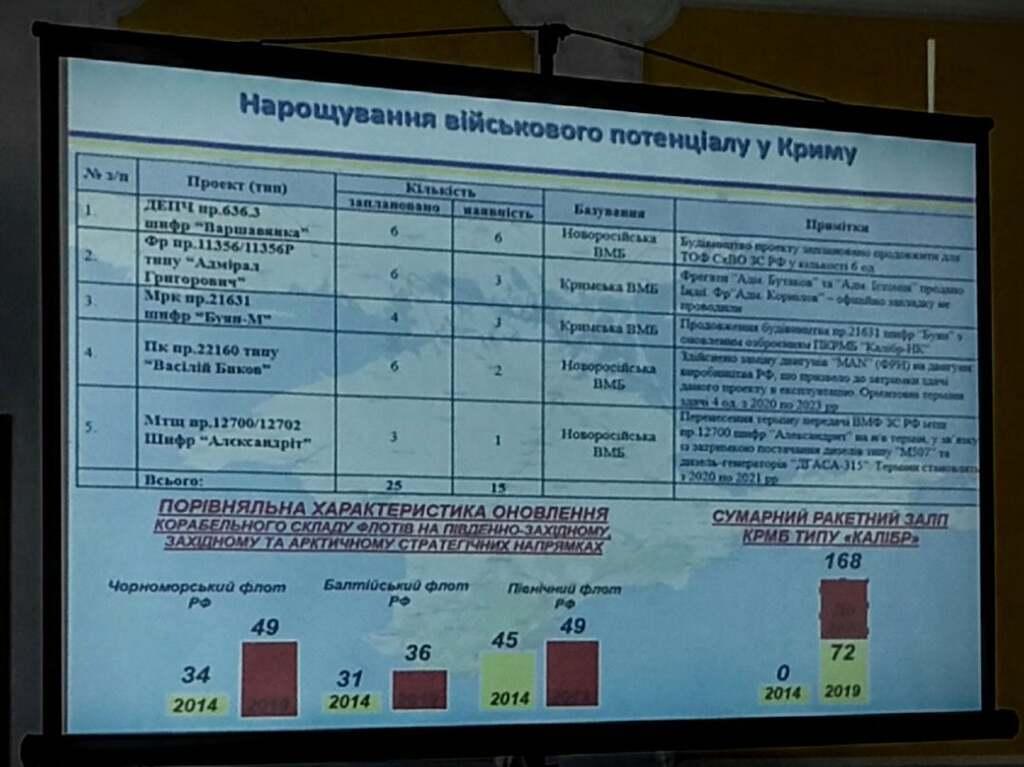 Россия отработала бомбардировку Одессы
