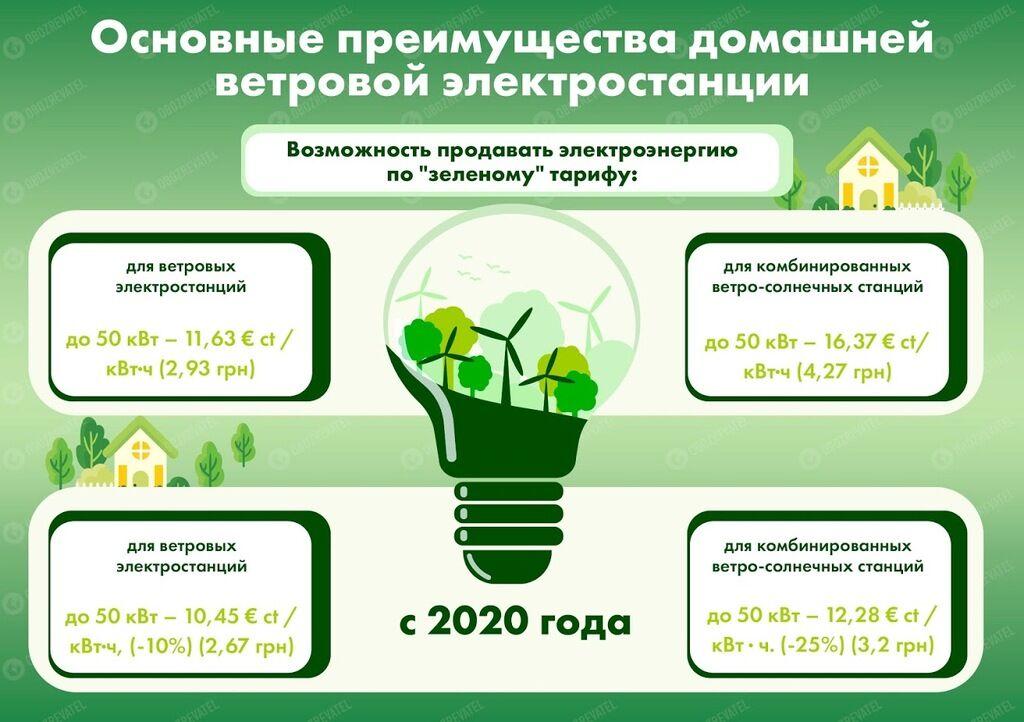 Заробити на квартири і машини: як українцям розбагатіти на вітрі