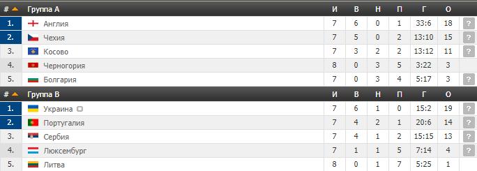 Відбір Євро-2020: відбулися матчі 14 листопада