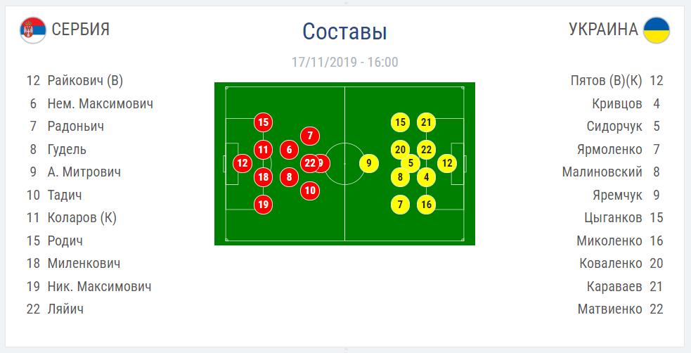 Сербия – Украина – 2:2: онлайн матча отбора Евро-2020