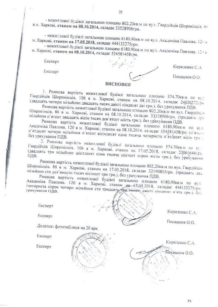 Справа VAB банку: експертиза спростувала звинувачення НАБУ. Документи