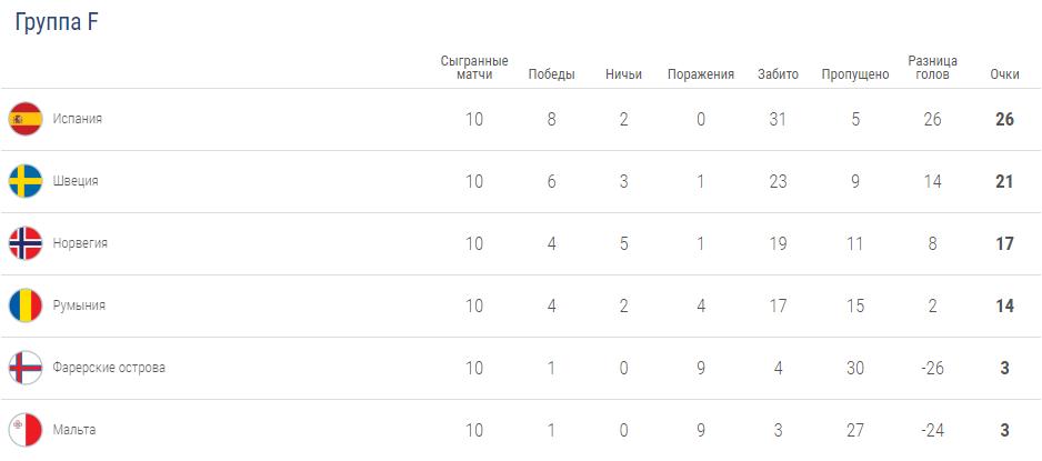 Разгромные победы Италии и Испании: результаты отбора Евро-2020 18 ноября