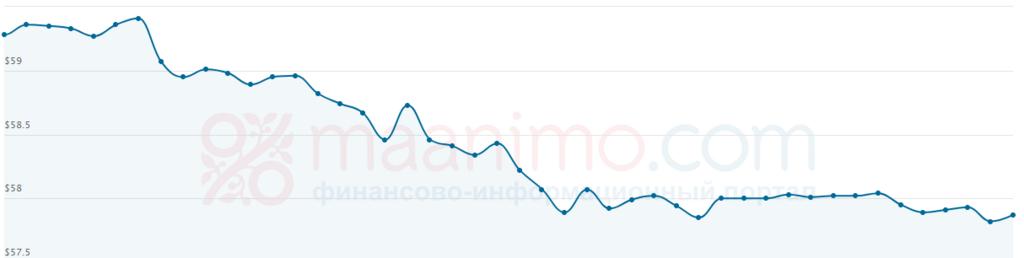 Ціна нафти Urals знизилася
