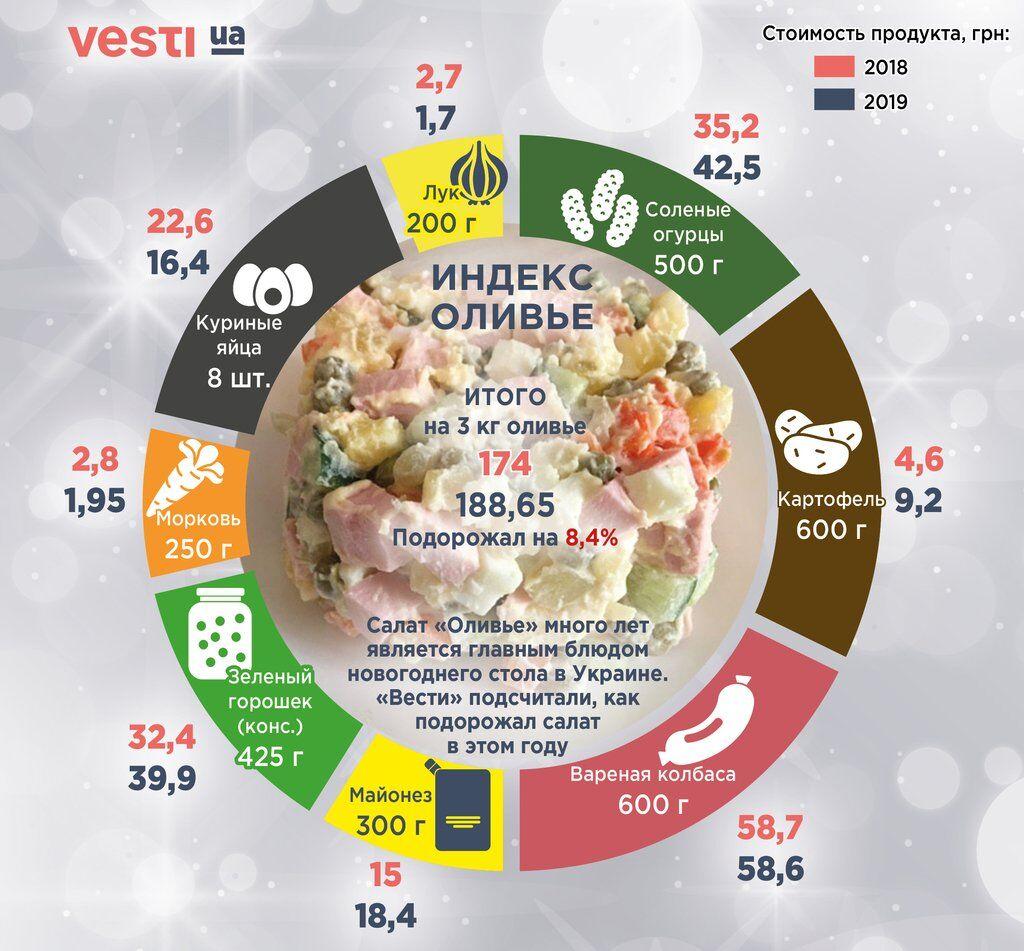 В Украине новогодний стол на 2020 год подорожает примерно на 7% по сравнению с прошлым годом