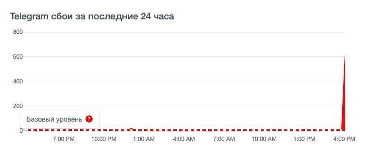 У Telegram трапився масштабний збій