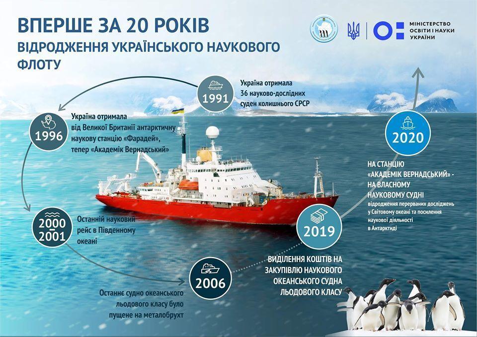 Украина купит ледокол: что известно