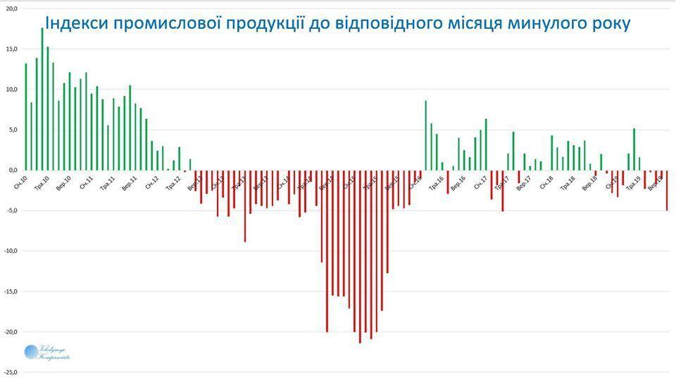 В Украине упала промышленность