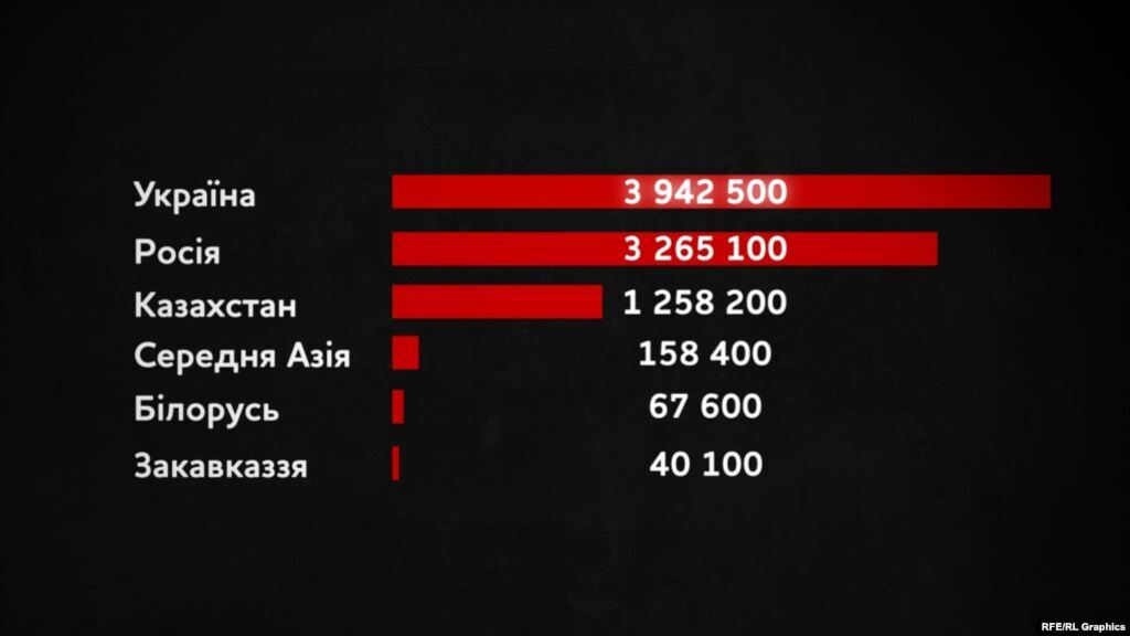 Втрати від голоду за 1932-34 роки в республіках колишнього СРСР