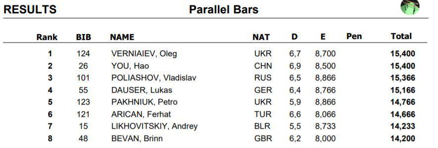 """Украинские гимнасты взяли три """"золота"""" на Кубке мира в Германии"""