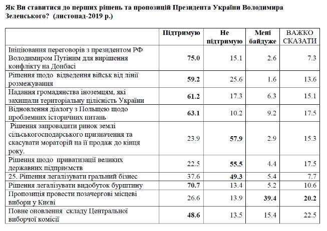 Рейтинг доверия украинцев к Зеленскому упал вдвое