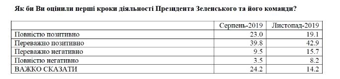 Рейтинг довіри українців до Зеленського впав удвічі