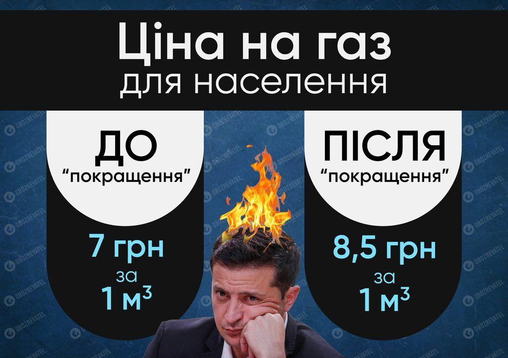 У Гончарука обдурили з тарифом на газ: підвищення замість зниження