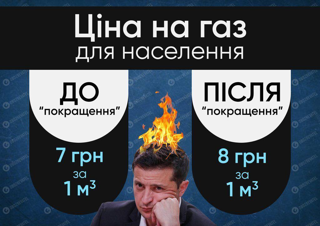Кабмин одобрил новую цену на газ для украинцев