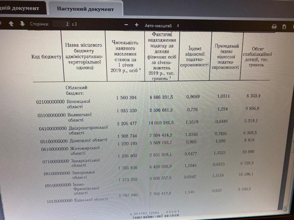 Кабінет міністрів перерозподілив 203 млн гривень стабілізаційної дотації між областями