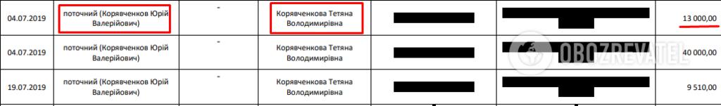 Подружжя Коряченкових переказують одне одному гроші