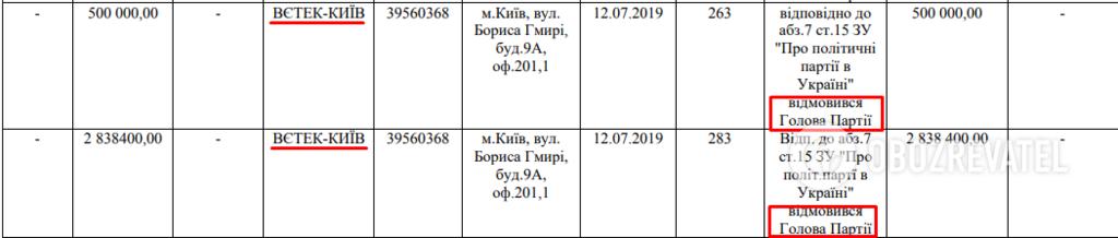 Партія відмовилася від 3,3 млн грн