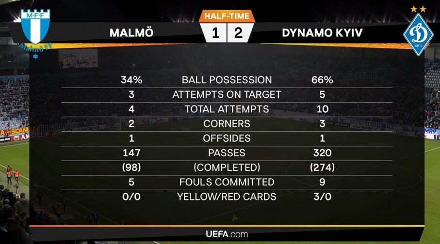 Мальме - Динамо