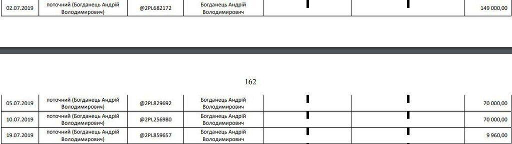 Богданец потратил 300 тысяч