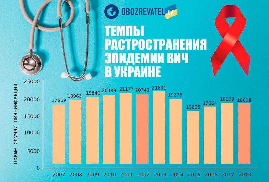 Темпи поширення ВІЛ в Україні