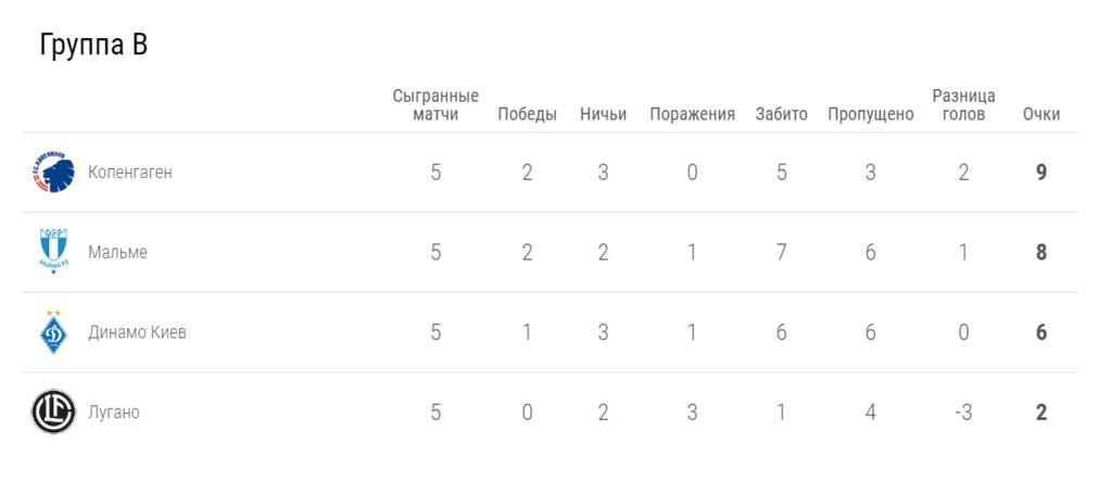 """""""Мальме"""" – """"Динамо"""" – 4-3: онлайн-трансляція матчу ЛЄ"""