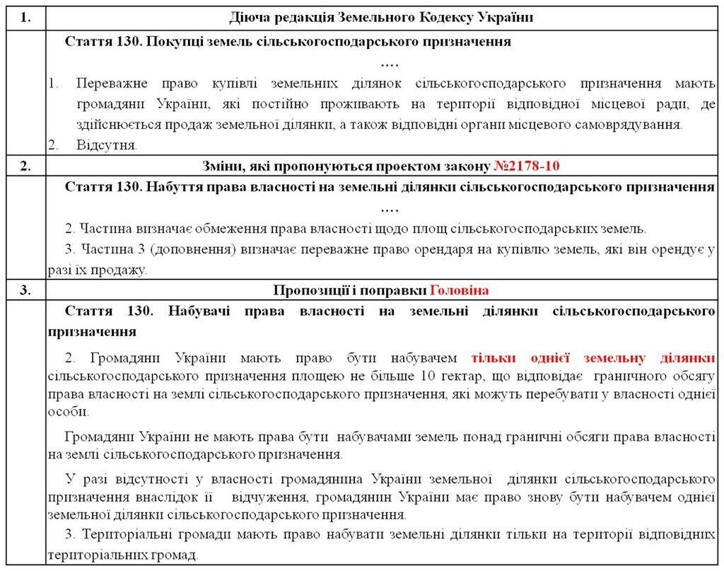 Земельні поправки Головіна до законопроекту №2178-10: земля українцям