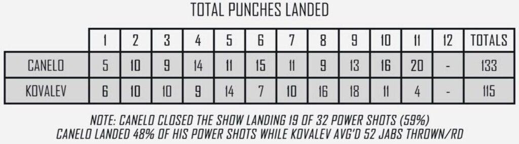 Ковальов - Альварес: з'явилася вражаюча статистика ударів