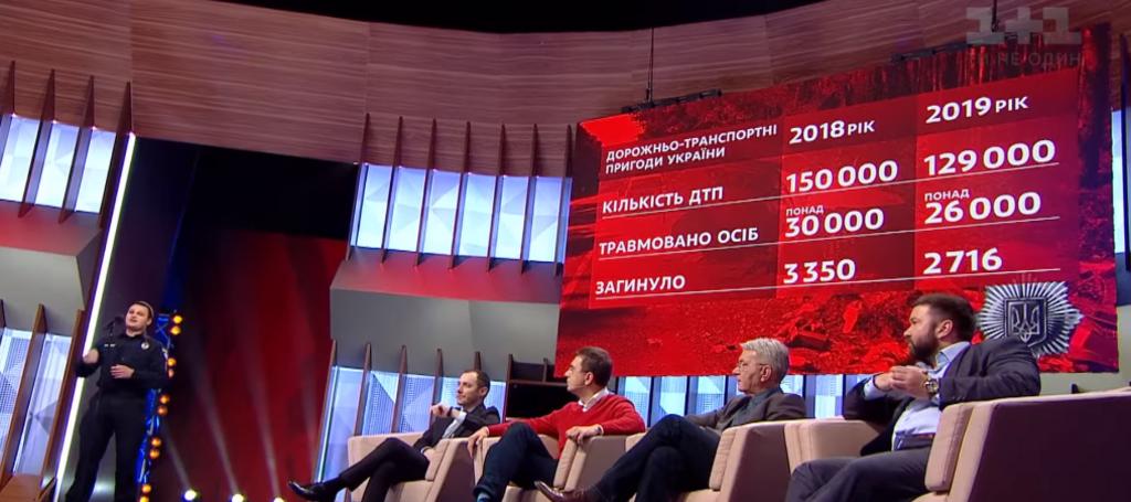 Статистика ДТП в Україні