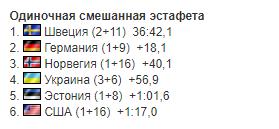 Украина драматично стартовала на Кубке мира по биатлону