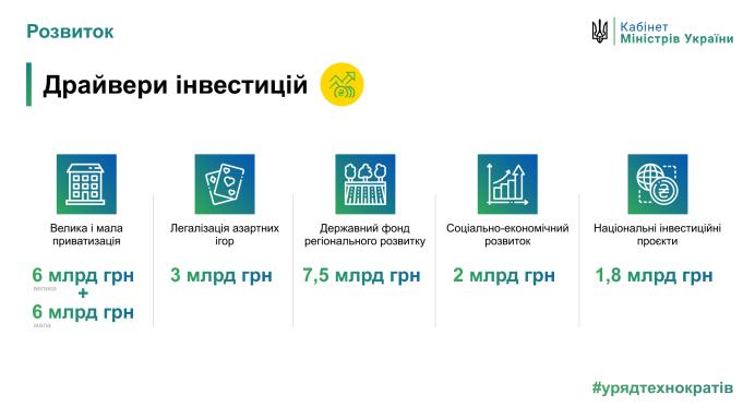Кабинет министров предусматривает 3 млрд гривен поступлений в государственный бюджет от легализации азартных игр
