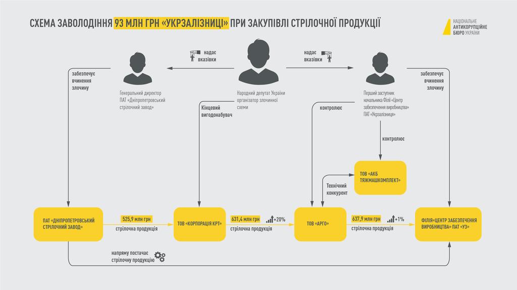 """Корупційна схема в """"Укрзалізниці"""""""