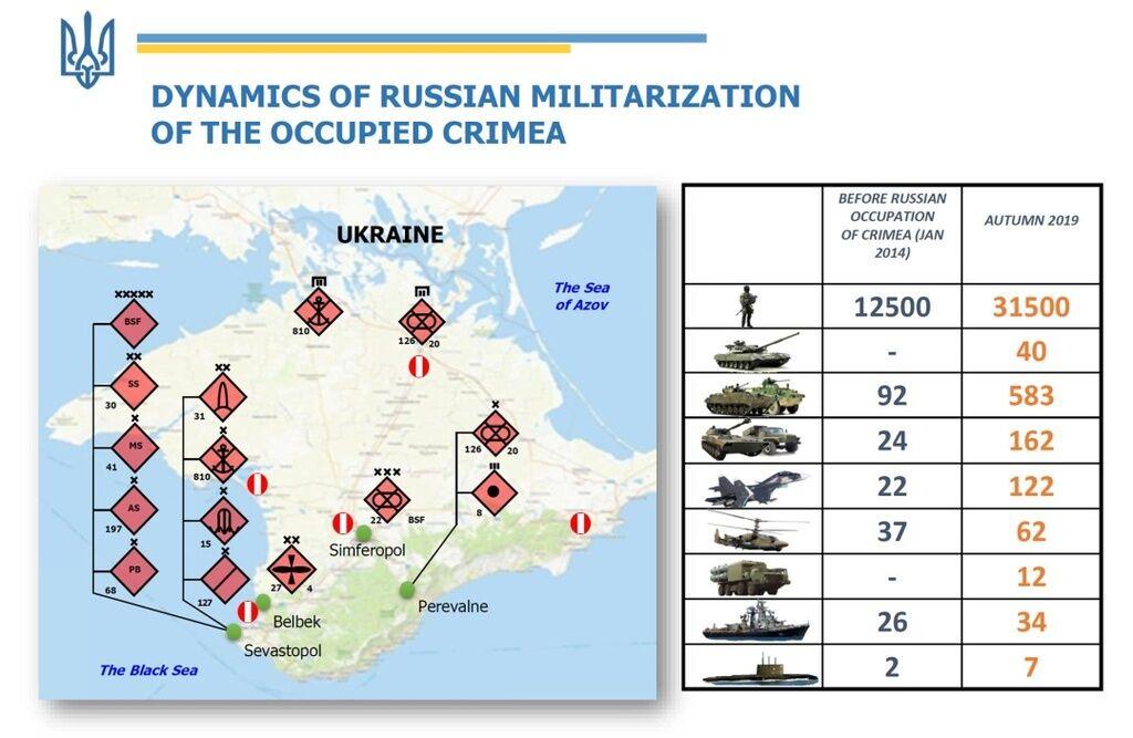 Украина в ООН рассказала о войсках Путина в Крыму
